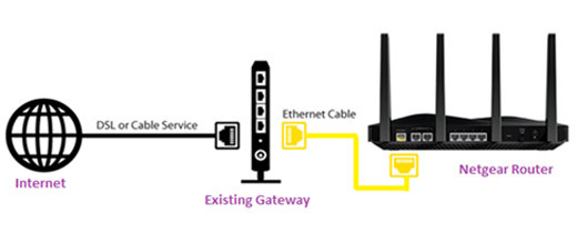 router-issues